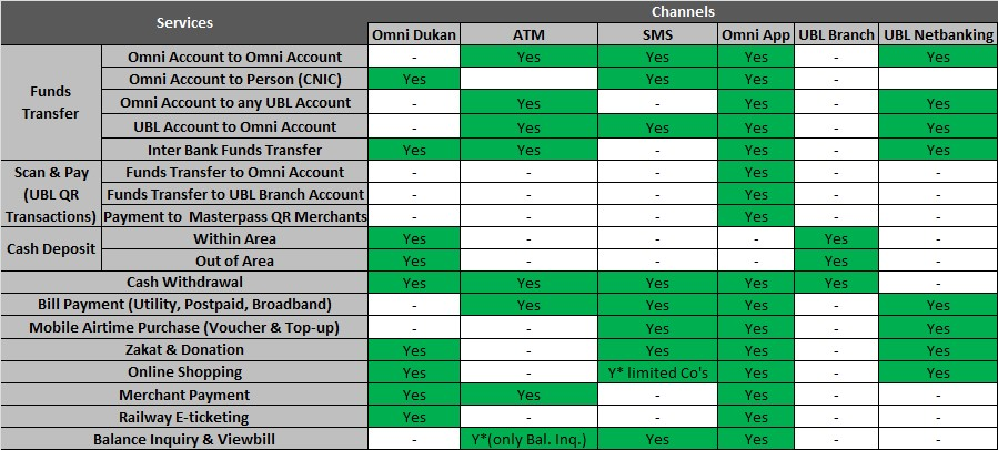 United Bank Limited > Banking Services > Omni > UBL Omni Accounts